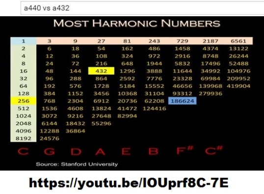 1most harmonic numbers