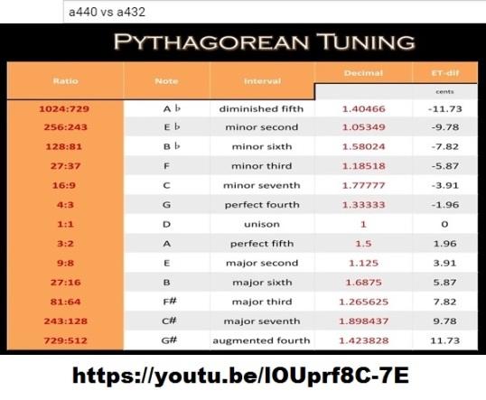 1pythagorean tuning